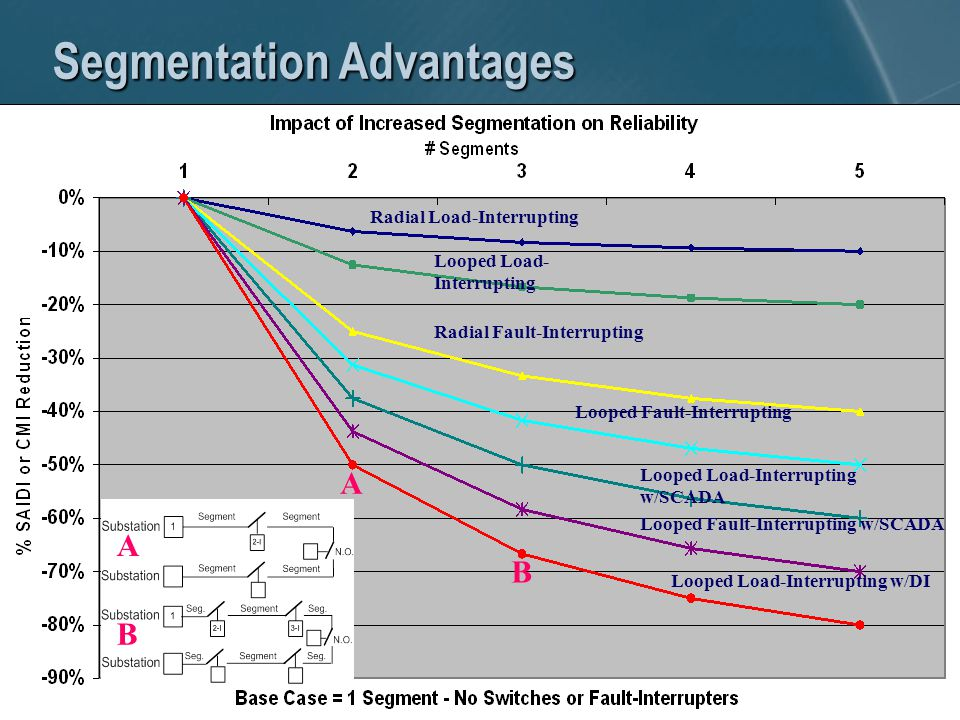 Segmentation Advantages Radial Load-Interrupting Looped Load- Interrupting Radial Fault-Interrupting Looped Load-Interrupting w/DI A B A B Looped Fault-Interrupting Looped Fault-Interrupting w/SCADA Looped Load-Interrupting w/SCADA