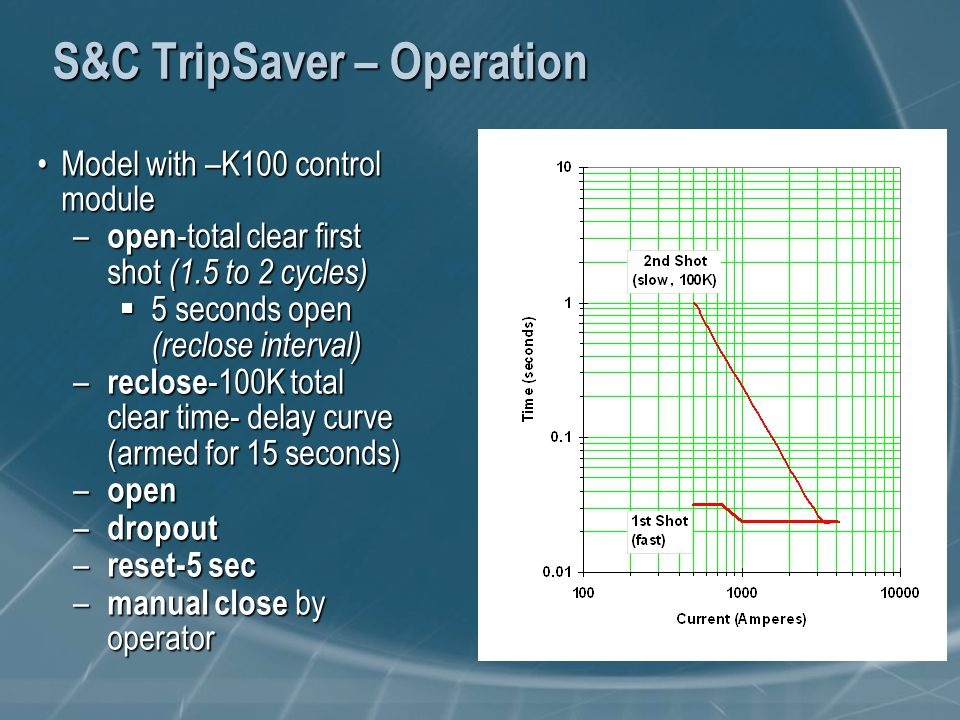 S&C TripSaver – Operation Model with –K100 control moduleModel with –K100 control module – open -total clear first shot (1.5 to 2 cycles)  5 seconds open (reclose interval) – reclose -100K total clear time- delay curve (armed for 15 seconds) – open – dropout – reset-5 sec – manual close by operator