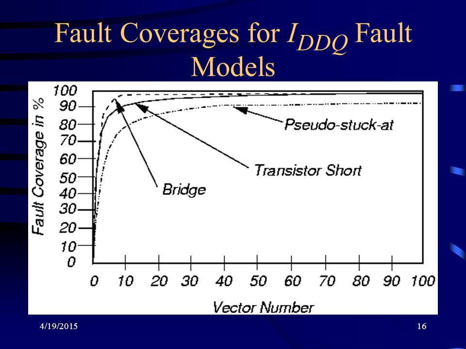 4/19/201516 Fault Coverages for I DDQ Fault Models