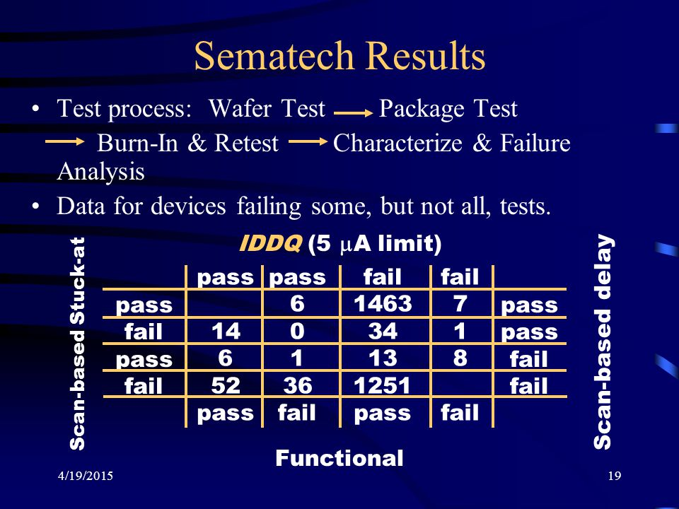 4/19/201519 Sematech Results Test process: Wafer Test Package Test Burn-In & Retest Characterize & Failure Analysis Data for devices failing some, but