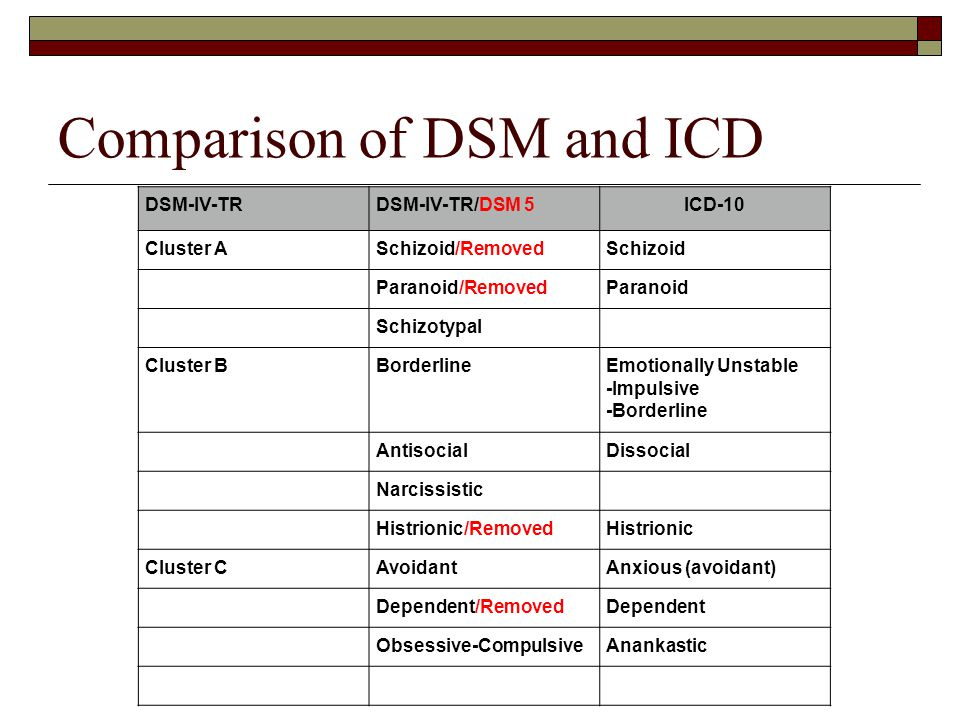 11 Comparison of DSM and ICD DSM-IV-TRDSM-IV-TR/DSM 5ICD-10 Cluster ASchizoid/RemovedSchizoid Paranoid/RemovedParanoid Schizotypal Cluster BBorderline