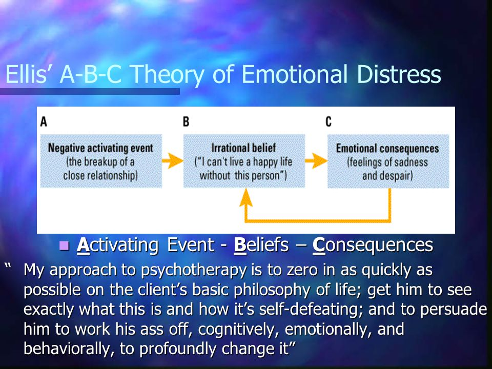 Ellis' A-B-C Theory of Emotional Distress Activating Event - Beliefs – Consequences My approach to psychotherapy is to zero in as quickly as possible on the client's basic philosophy of life; get him to see exactly what this is and how it's self-defeating; and to persuade him to work his ass off, cognitively, emotionally, and behaviorally, to profoundly change it