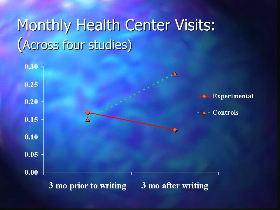 Monthly Health Center Visits: ( Across four studies)