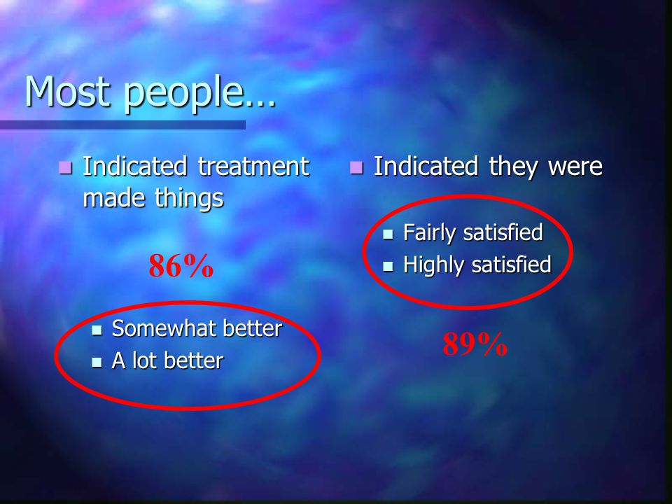 Most people… Indicated treatment made things Indicated treatment made things Somewhat better Somewhat better A lot better A lot better Indicated they were Fairly satisfied Highly satisfied 86% 89%