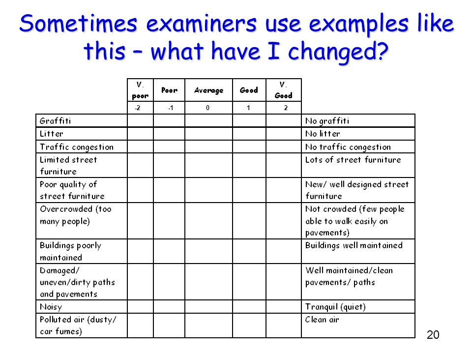 20 Sometimes examiners use examples like this – what have I changed -2012