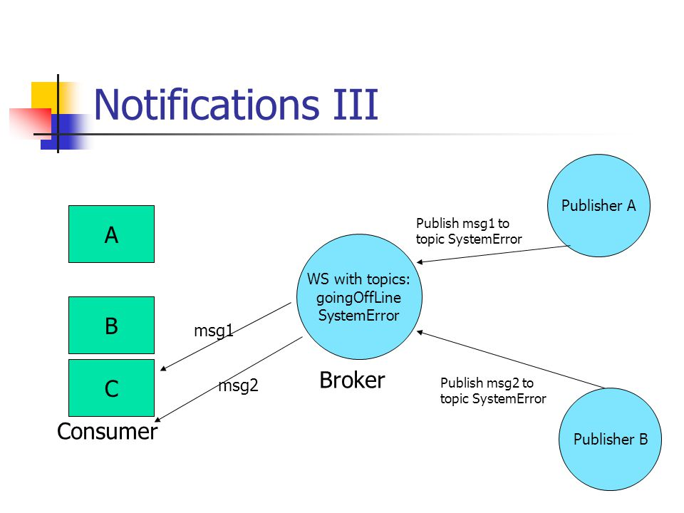 Notifications III A B C WS with topics: goingOffLine SystemError Broker Consumer msg1 msg2 Publisher A Publisher B Publish msg1 to topic SystemError P
