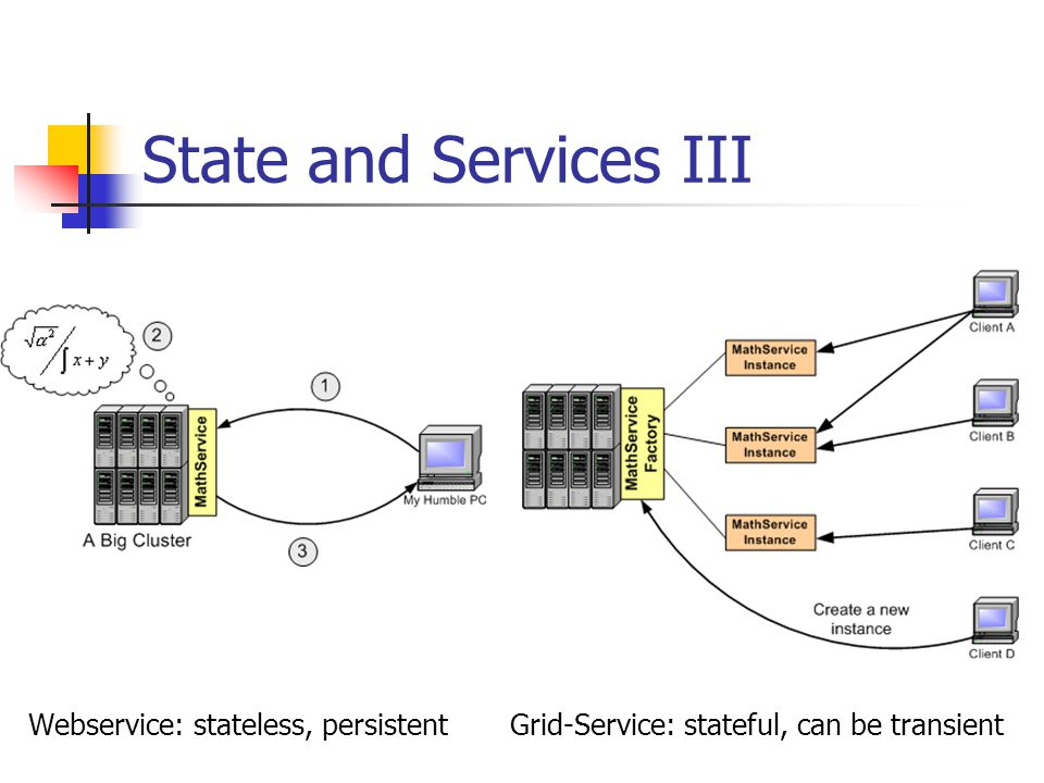 State and Services III Webservice: stateless, persistent Grid-Service: stateful, can be transient