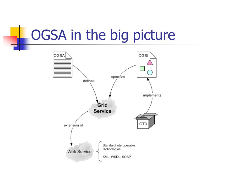 OGSA in the big picture