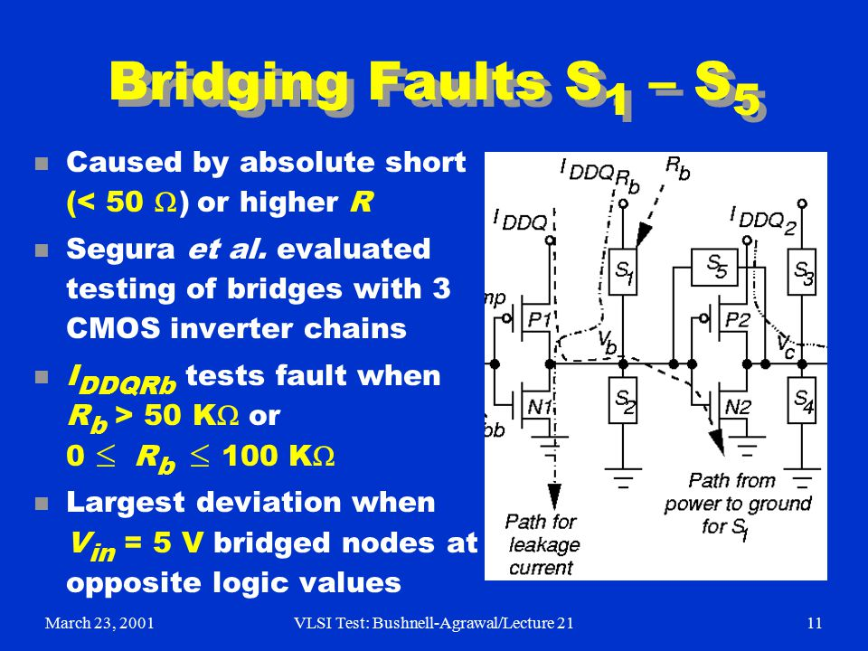 March 23, 2001VLSI Test: Bushnell-Agrawal/Lecture 2111 Bridging Faults S 1 – S 5 Caused by absolute short (< 50  ) or higher R n Segura et al.