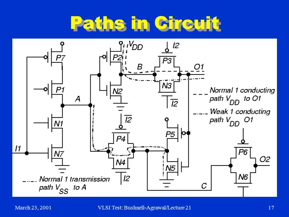 March 23, 2001VLSI Test: Bushnell-Agrawal/Lecture 2117 Paths in Circuit