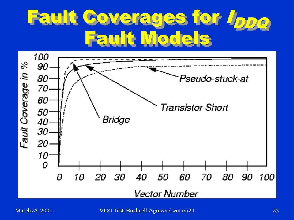 March 23, 2001VLSI Test: Bushnell-Agrawal/Lecture 2122 Fault Coverages for I DDQ Fault Models