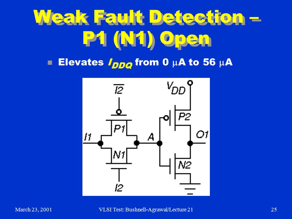March 23, 2001VLSI Test: Bushnell-Agrawal/Lecture 2125 Weak Fault Detection – P1 (N1) Open Elevates I DDQ from 0  A to 56  A