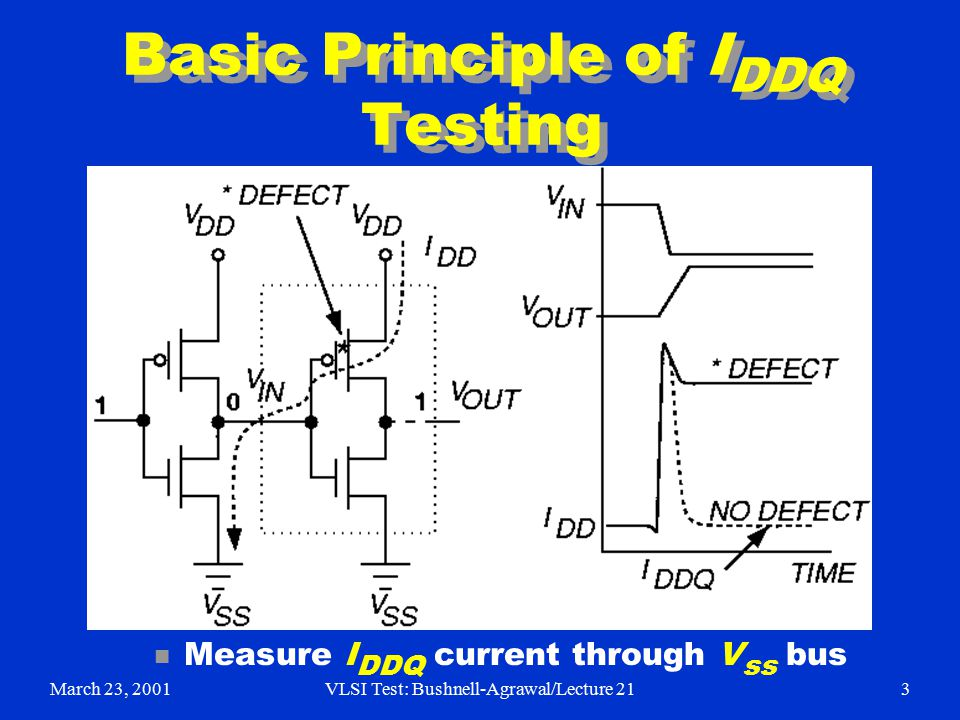 March 23, 2001VLSI Test: Bushnell-Agrawal/Lecture 213 Basic Principle of I DDQ Testing n Measure I DDQ current through V ss bus