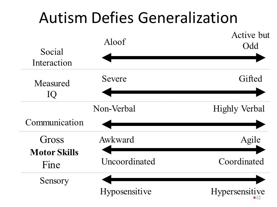 Autism Defies Generalization 12 Social Interaction Aloof Active but Odd Communication Non-Verbal Highly Verbal Sensory HyposensitiveHypersensitive Mot