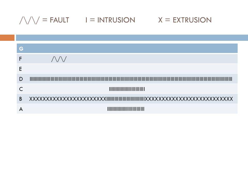 /\/\/ = FAULT I = INTRUSION X = EXTRUSION G F /\/\/ E D IIIIIIIIIIIIIIIIIIIIIIIIIIIIIIIIIIIIIIIIIIIIIIIIIIIIIIIIIIIIIIIIIIIIIIIIIIIIIIIIIIIIIIIIIIIIII