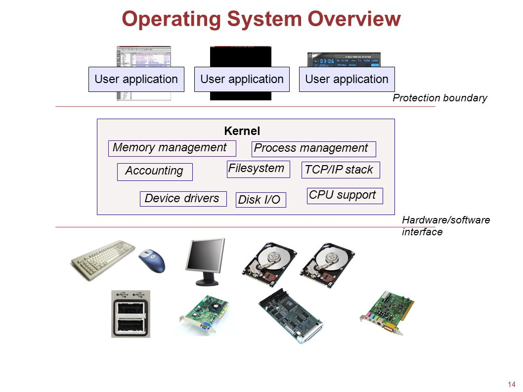 14 Operating System Overview User application Kernel Memory management Disk I/O Process management Device drivers Filesystem TCP/IP stack Accounting C