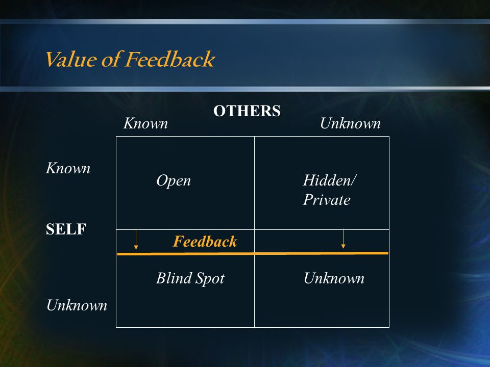 Value of Feedback OTHERS KnownUnknown SELF Known Unknown OpenHidden/ Private Blind SpotUnknown Feedback