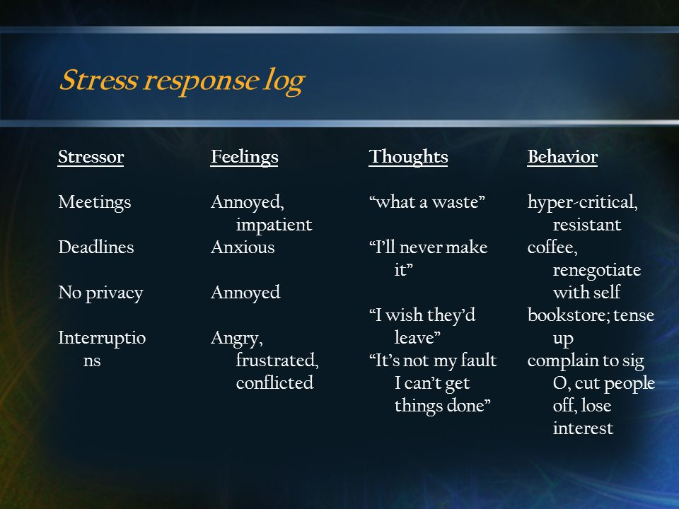 Stress response log Stressor Meetings Deadlines No privacy Interruptio ns Feelings Annoyed, impatient Anxious Annoyed Angry, frustrated, conflicted Thoughts what a waste I'll never make it I wish they'd leave It's not my fault I can't get things done Behavior hyper-critical, resistant coffee, renegotiate with self bookstore; tense up complain to sig O, cut people off, lose interest