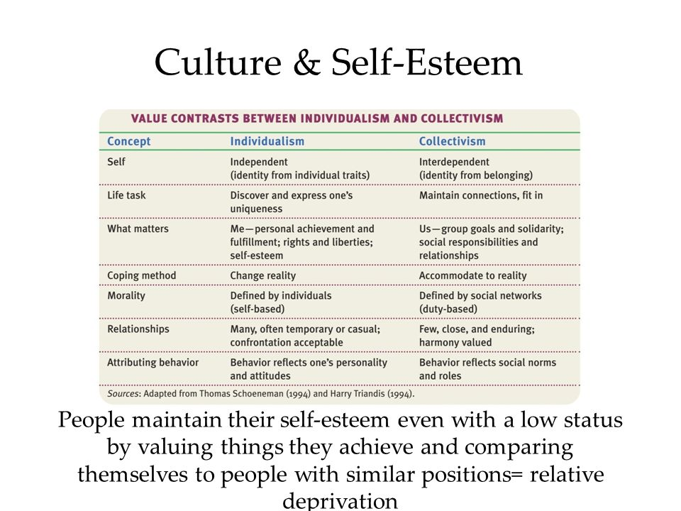 Culture & Self-Esteem People maintain their self-esteem even with a low status by valuing things they achieve and comparing themselves to people with similar positions= relative deprivation