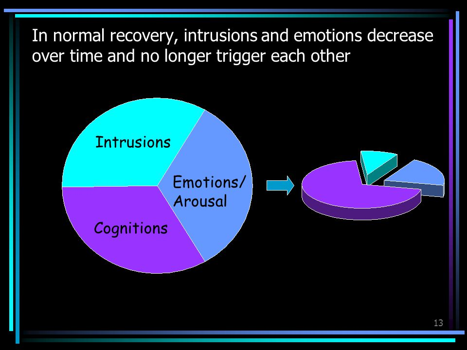 13 In normal recovery, intrusions and emotions decrease over time and no longer trigger each other Emotions/ Arousal Intrusions Cognitions