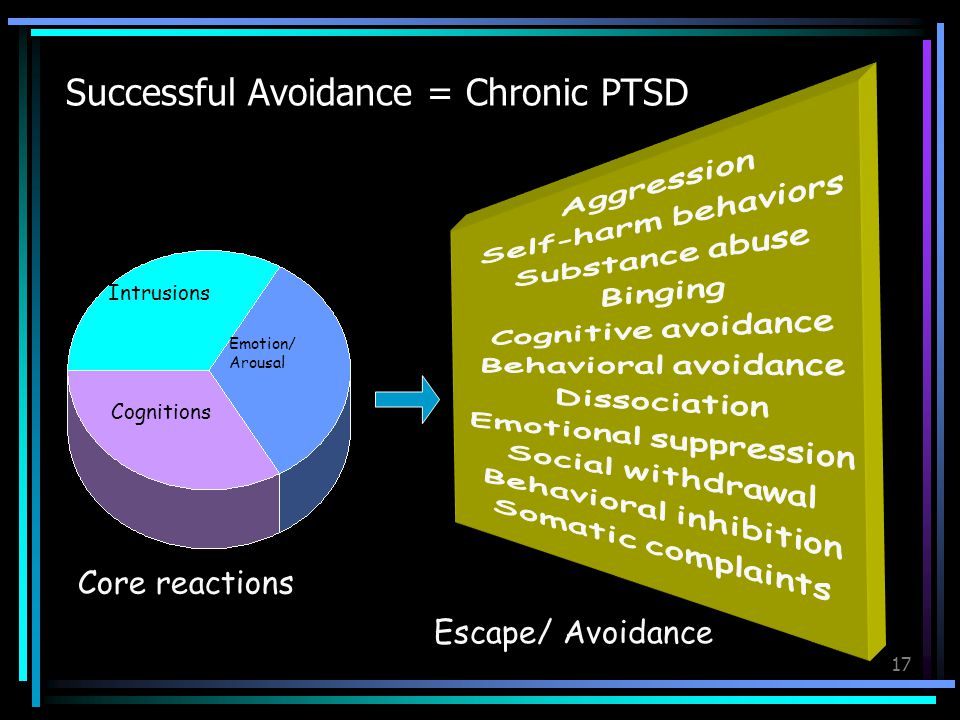 17 Escape/ Avoidance Successful Avoidance = Chronic PTSD Emotion/ Arousal Intrusions Cognitions Core reactions
