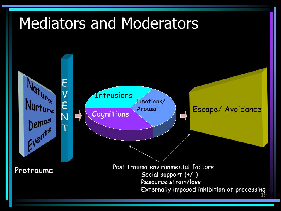 19 Mediators and Moderators Emotions/ Arousal Intrusions Cognitions EVENTEVENT Post trauma environmental factors Social support (+/-) Resource strain/