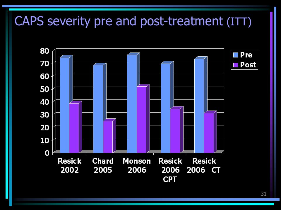 31 CAPS severity pre and post-treatment (ITT)