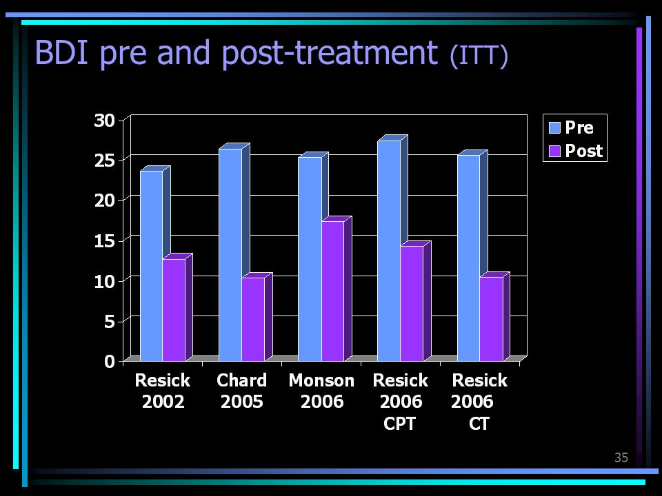 35 BDI pre and post-treatment (ITT)