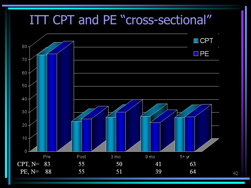 "42 ITT CPT and PE ""cross-sectional"" CPT, N= 83 55 50 41 63 PE, N= 88 55 51 39 64"