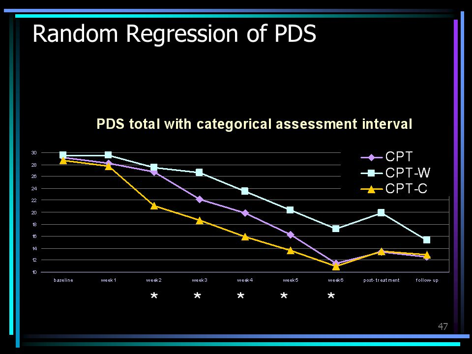 47 Random Regression of PDS *****