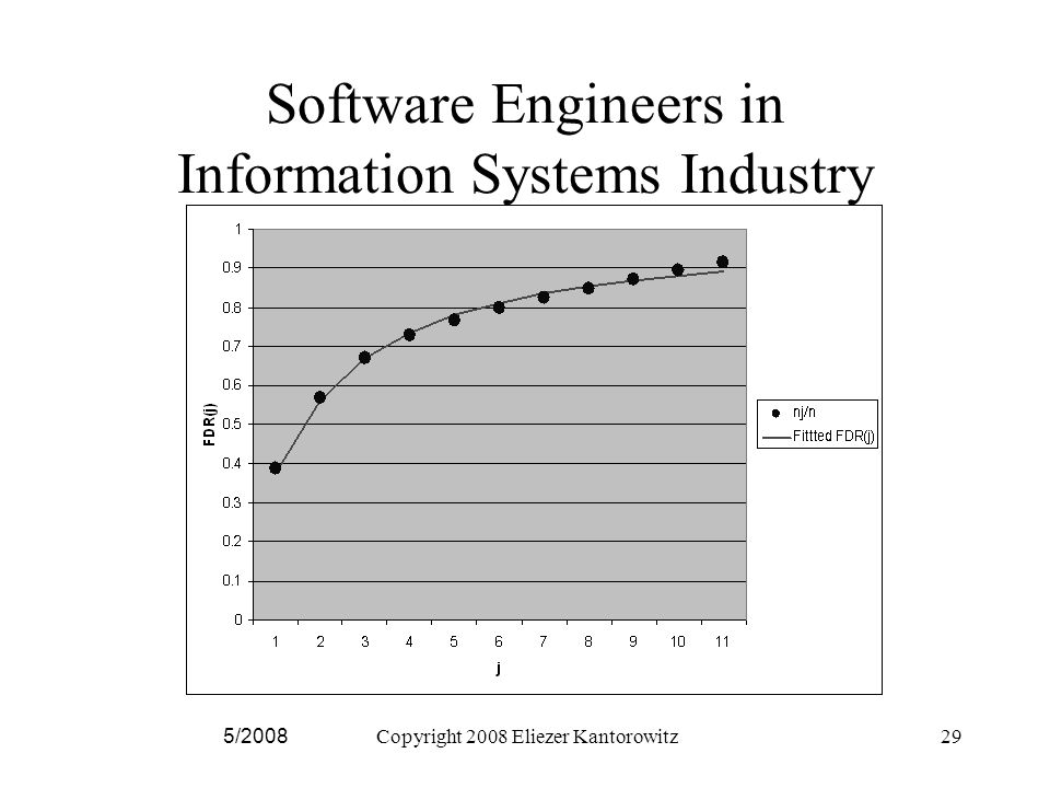5/2008Copyright 2008 Eliezer Kantorowitz29 Software Engineers in Information Systems Industry
