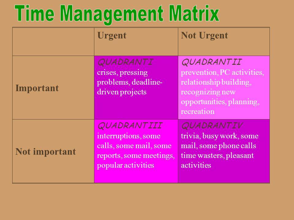 UrgentNot Urgent Important QUADRANT I crises, pressing problems, deadline- driven projects QUADRANT II prevention, PC activities, relationship buildin