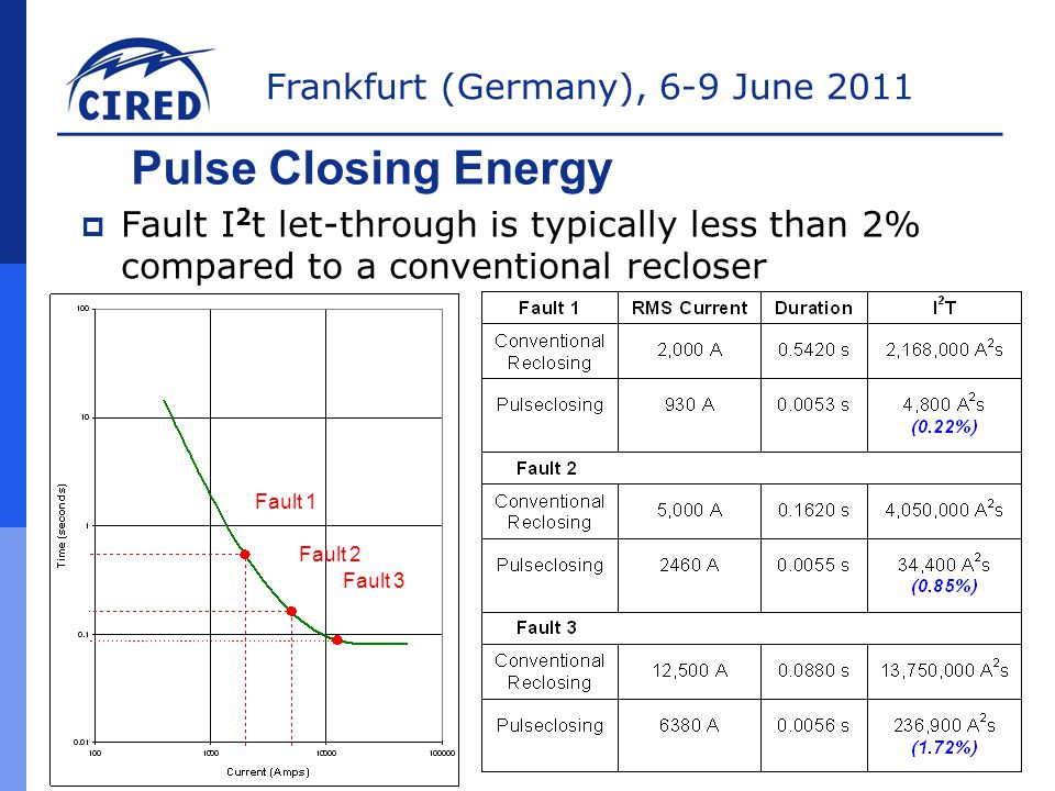 Frankfurt (Germany), 6-9 June 2011 PulseFinder  T=1 sec  IR-2 pulses and closes