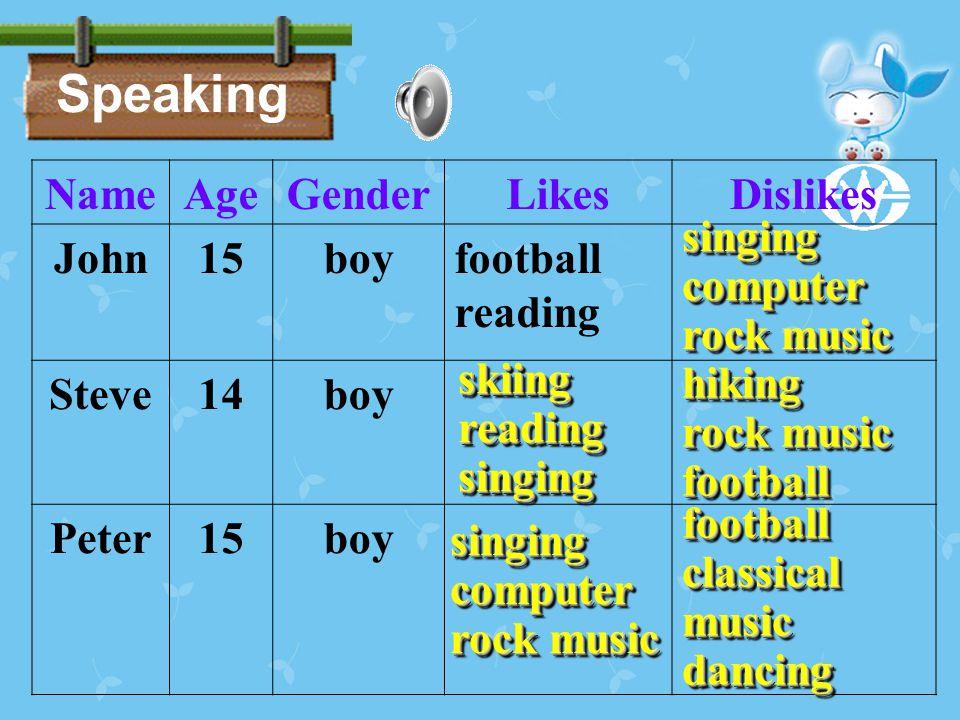 Speaking NameAgeGenderLikesDislikes John15boyfootball reading Steve14boy Peter15boy singingcomputer rock music singingcomputer skiingreadingsingingski