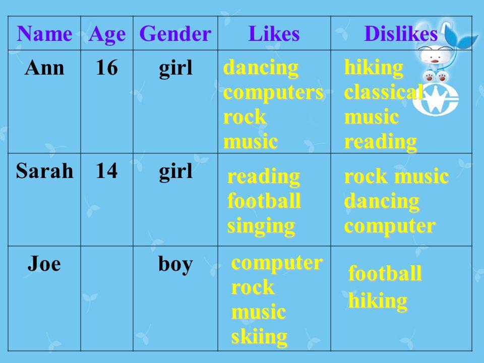 NameAgeGenderLikesDislikes Ann16girl Sarah14girl Joeboy dancingcomputers rock music hiking classical music reading readingfootballsinging rock music dancingcomputer computer skiing footballhiking