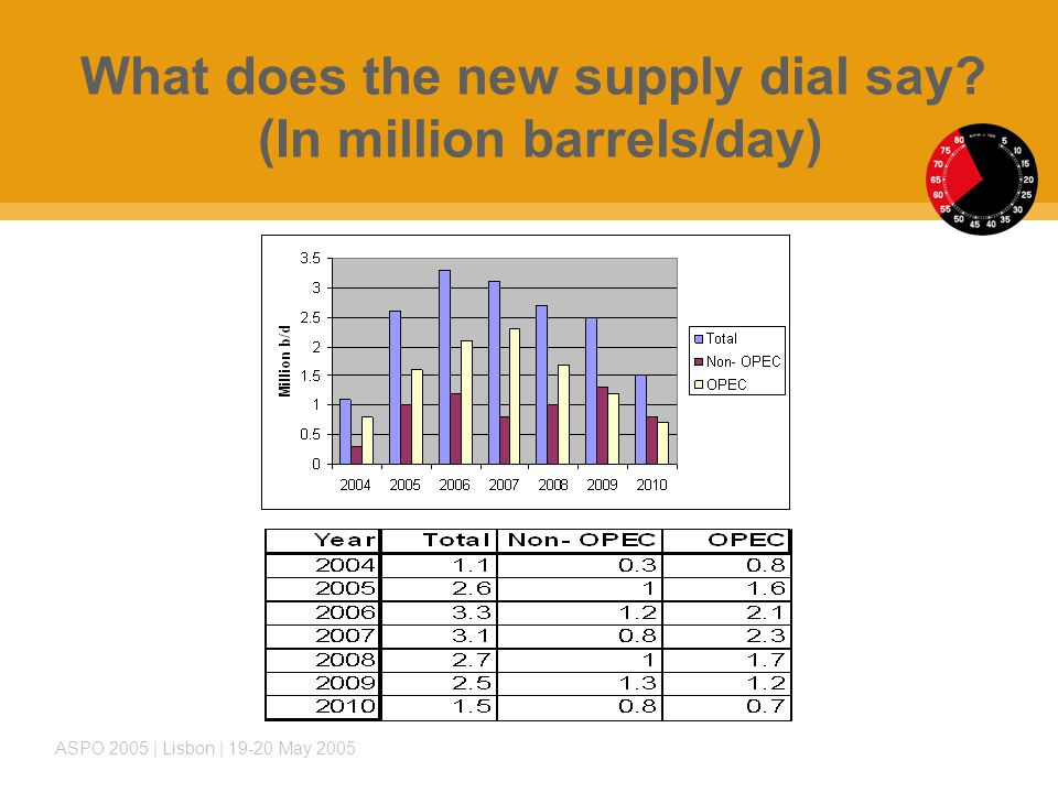 ASPO 2005 | Lisbon | 19-20 May 2005 What does the new supply dial say (In million barrels/day)