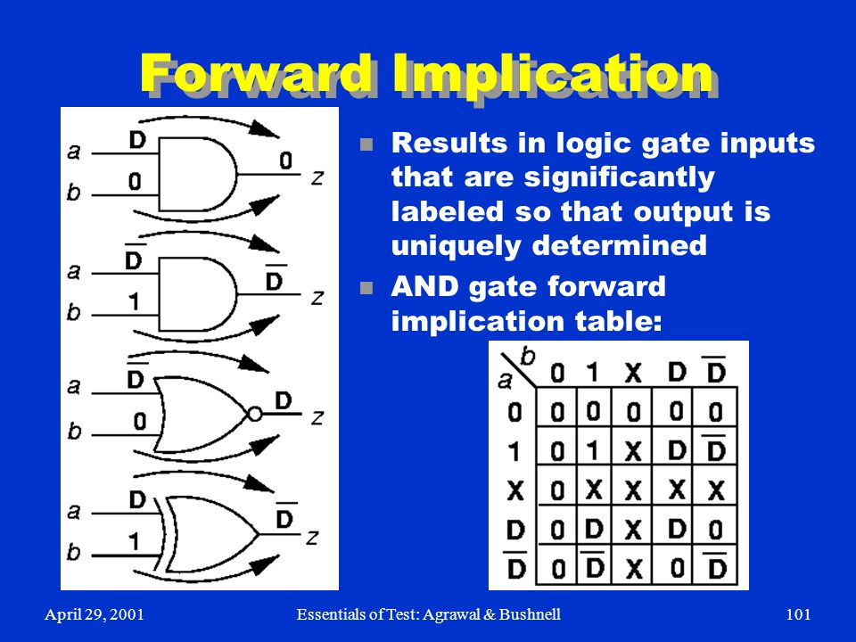 April 29, 2001Essentials of Test: Agrawal & Bushnell101 Forward Implication n Results in logic gate inputs that are significantly labeled so that outp