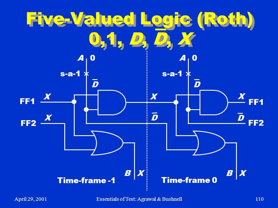 April 29, 2001Essentials of Test: Agrawal & Bushnell110 Five-Valued Logic (Roth) 0,1, D, D, X A B X X X 0 s-a-1 D A B X X X 0 D FF1 FF2 D D Time-frame