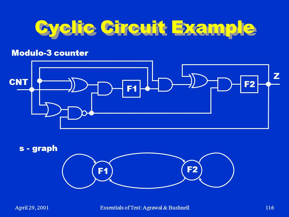 April 29, 2001Essentials of Test: Agrawal & Bushnell116 Cyclic Circuit Example F1 F2 CNT Z Modulo-3 counter s - graph F1 F2