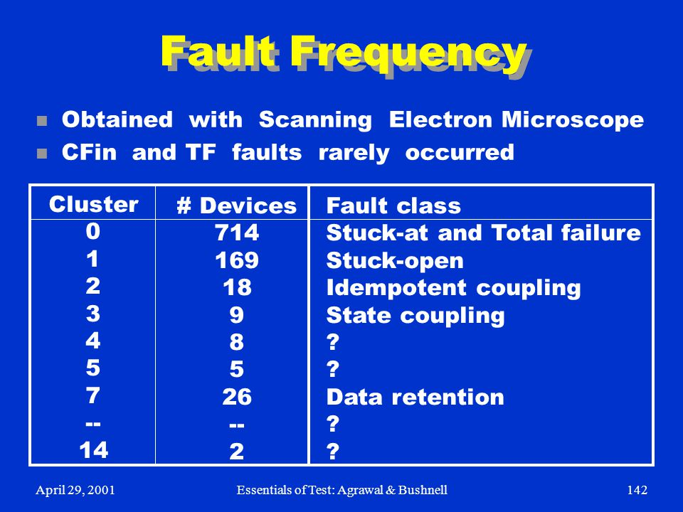 April 29, 2001Essentials of Test: Agrawal & Bushnell142 Fault Frequency n Obtained with Scanning Electron Microscope n CFin and TF faults rarely occur