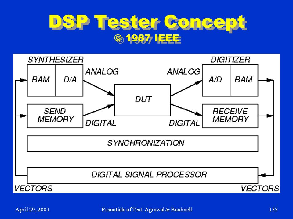 April 29, 2001Essentials of Test: Agrawal & Bushnell153 DSP Tester Concept © 1987 IEEE