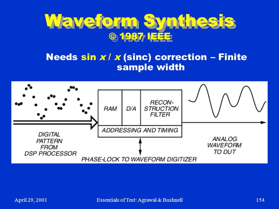 April 29, 2001Essentials of Test: Agrawal & Bushnell154 Waveform Synthesis © 1987 IEEE Needs sin x / x (sinc) correction – Finite sample width