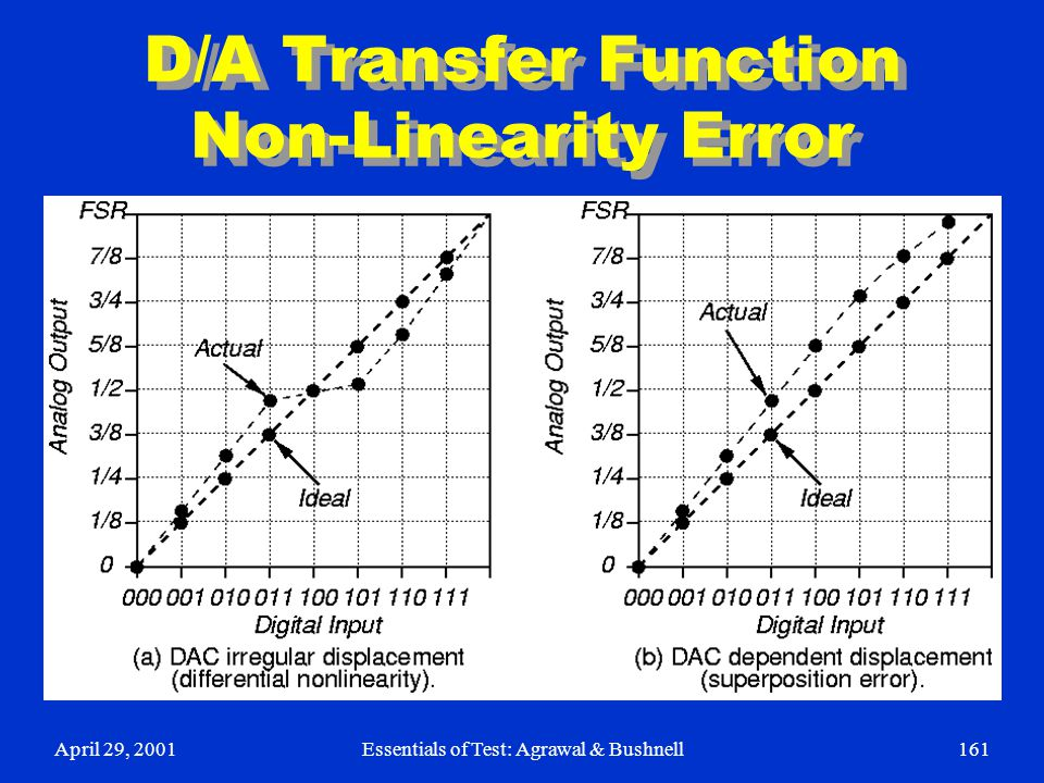 April 29, 2001Essentials of Test: Agrawal & Bushnell161 D/A Transfer Function Non-Linearity Error