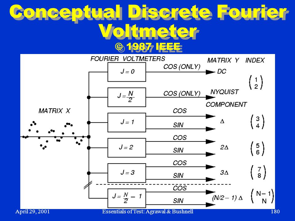 April 29, 2001Essentials of Test: Agrawal & Bushnell180 Conceptual Discrete Fourier Voltmeter © 1987 IEEE