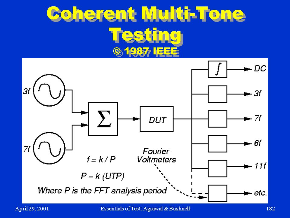 April 29, 2001Essentials of Test: Agrawal & Bushnell182 Coherent Multi-Tone Testing © 1987 IEEE