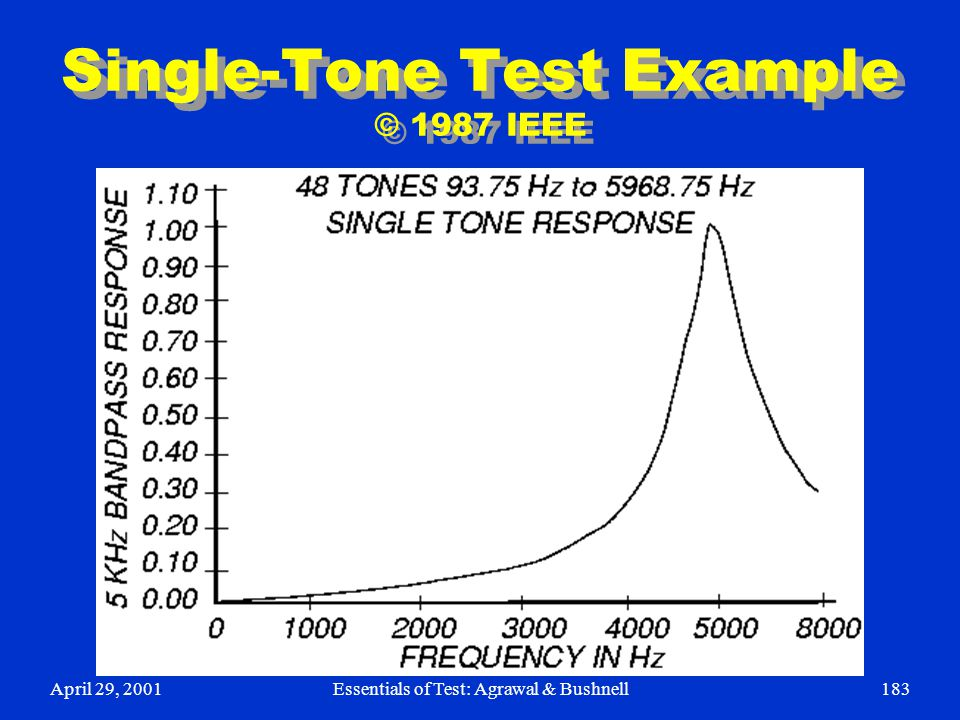 April 29, 2001Essentials of Test: Agrawal & Bushnell183 Single-Tone Test Example © 1987 IEEE