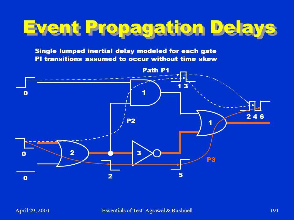 April 29, 2001Essentials of Test: Agrawal & Bushnell191 Event Propagation Delays 2 4 6 1 1 3 5 3 1 0 0 0 2 2 Path P1 P2 P3 Single lumped inertial dela