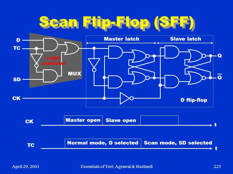 April 29, 2001Essentials of Test: Agrawal & Bushnell225 Scan Flip-Flop (SFF) D TC SD CK Q Q MUX D flip-flop Master latchSlave latch CK TC Normal mode,