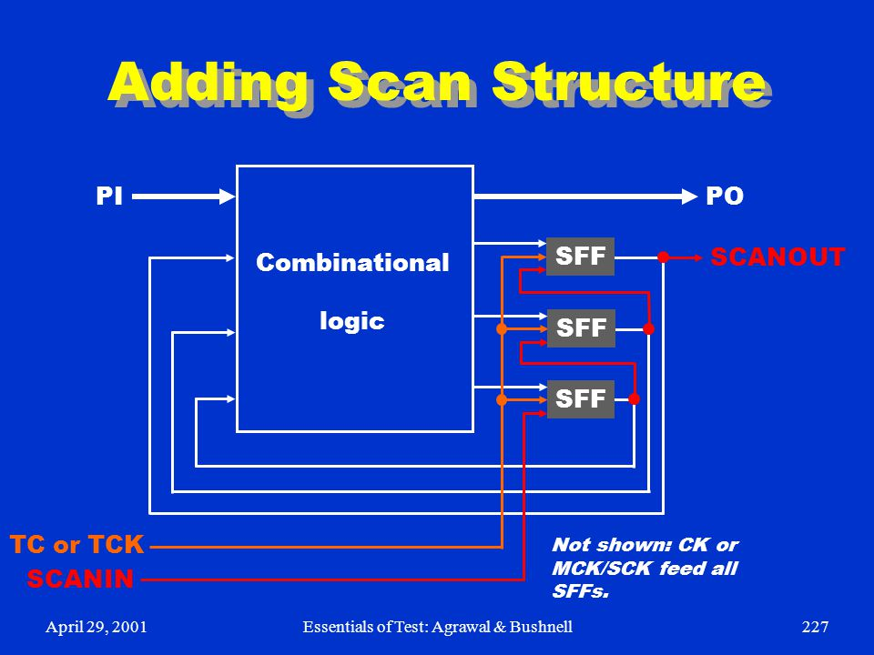 April 29, 2001Essentials of Test: Agrawal & Bushnell227 Adding Scan Structure SFF Combinational logic PI PO SCANOUT SCANIN TC or TCK Not shown: CK or