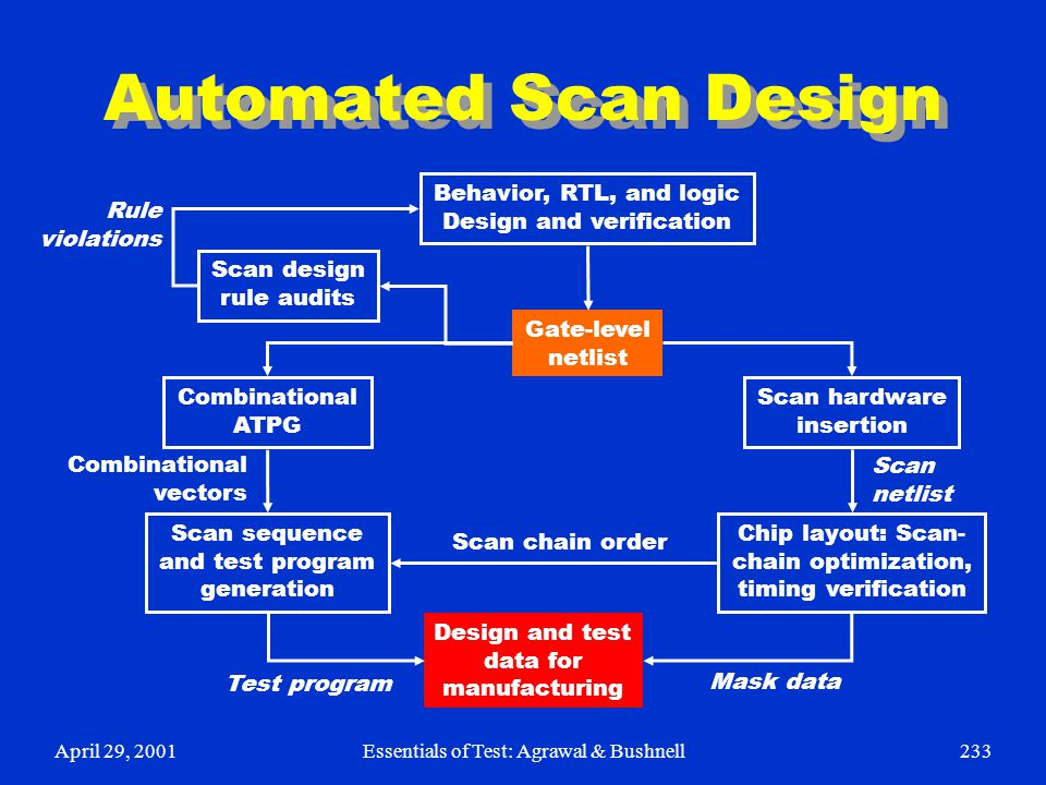 April 29, 2001Essentials of Test: Agrawal & Bushnell233 Automated Scan Design Behavior, RTL, and logic Design and verification Gate-level netlist Scan